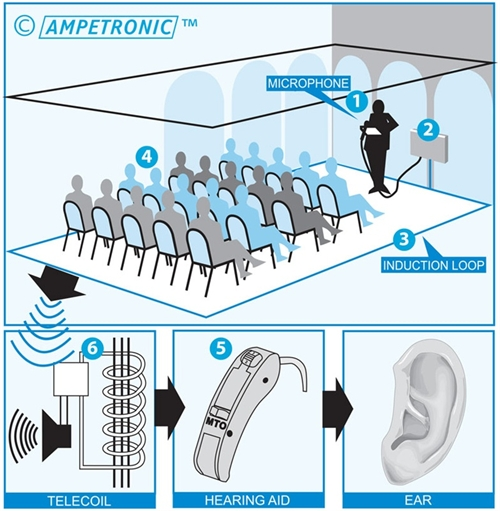 Hearing loops for conference rooms.
